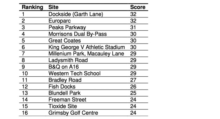 Consultants' ranking of site suitability showing Garth Lane as number 1
