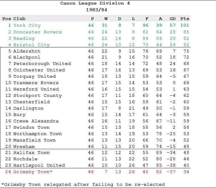 1983-84 fourth division table showing GTFC in bottom place