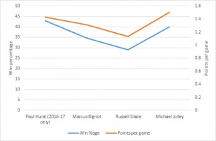 Chart of win percentage and points per game